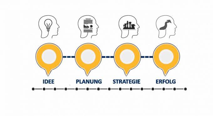 Erstellung-Businessplan